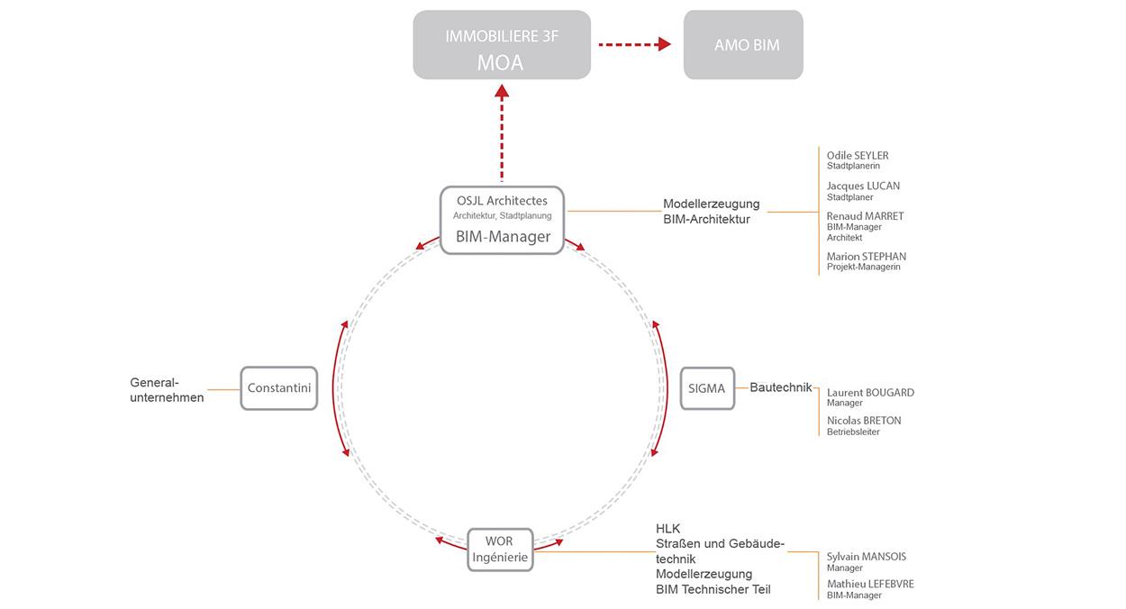BIM-Management eines Wohnbauprojekts
